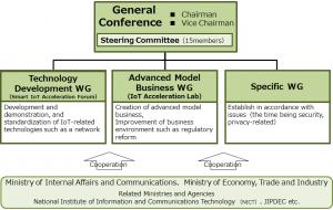 IoT Acceleration Consortium