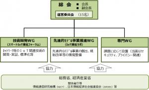 IoT推進コンソーシアム体制